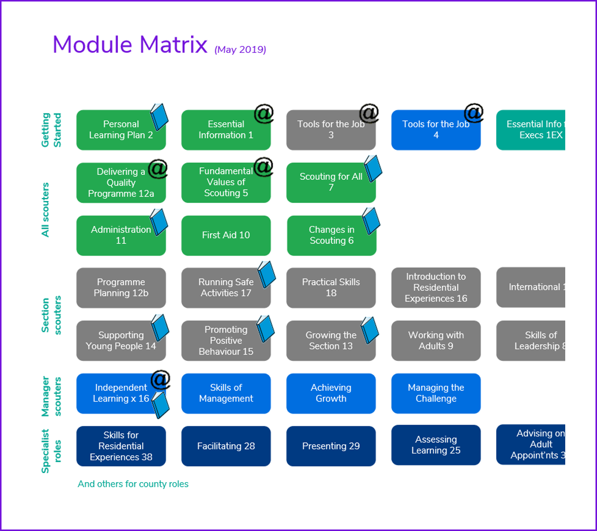 Chart showing how modules can be assessed