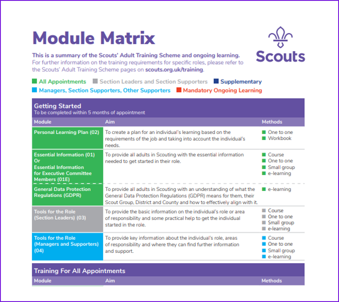 Training Module Matrix